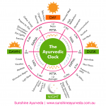 Are you following the Ayurvedic Clock?